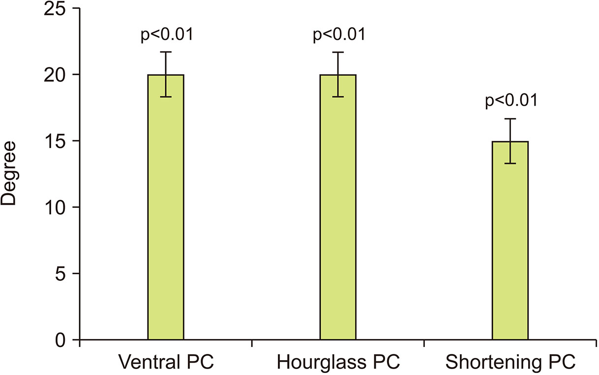 How Atypical Penile Curvature Influence Clinical Outcomes in