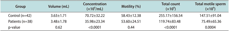 Alterations of Spermatozoa Proteomic Profile in Men with